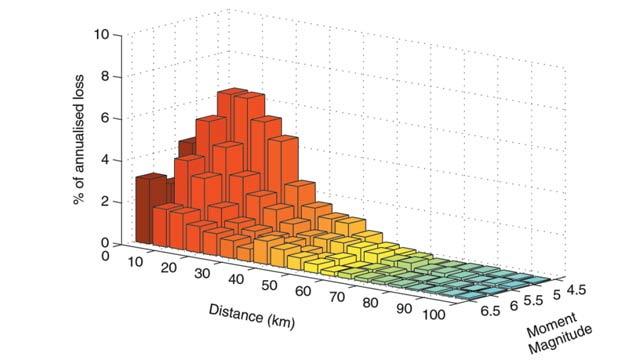 Modelo de risco de terremoto desenvolvido no MATLAB